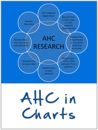 AHC in Charts